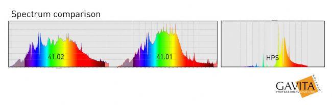 Confronto spettro lampade al plasma con hps lamp