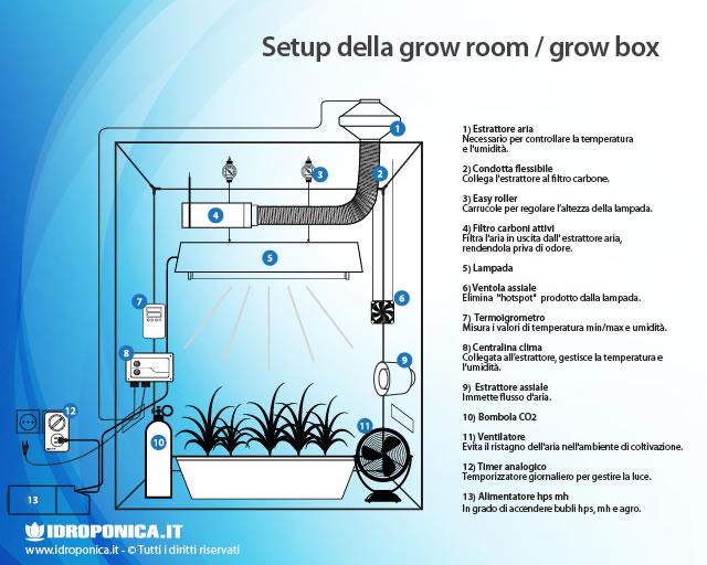 5. Allestire la Grow Room